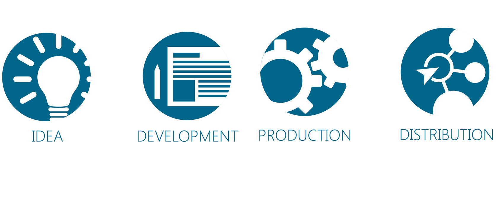 Image promoting idea development production distribution